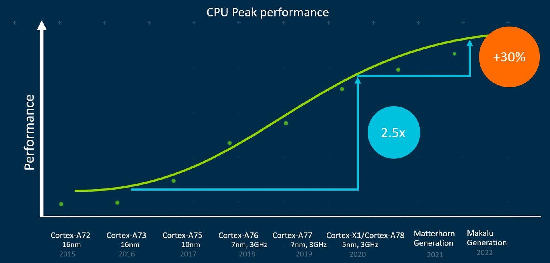نسل جدید پردازندههای 64 بیتی ARM در سال ۲۰۲۳ عرضه میشوند